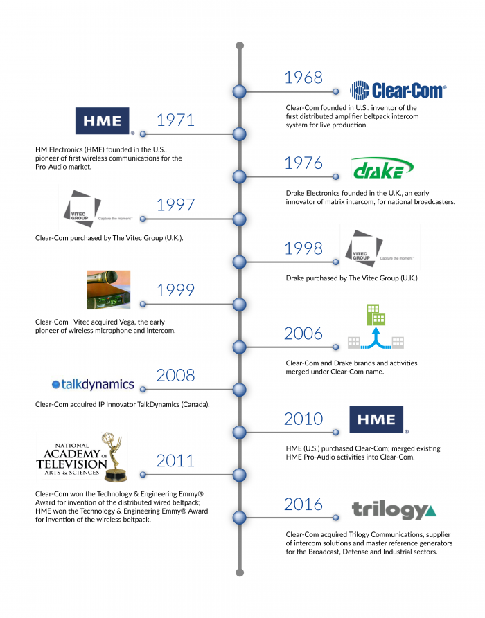 Our History | Clear-Com | Partyline, Digital Matrix, IP and Wireless